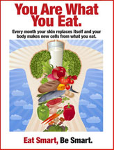 What You Eat Nutrition Poster